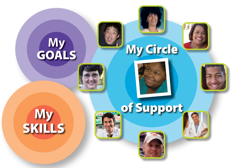 Access Healthy Transitions for guides, skills training and support
